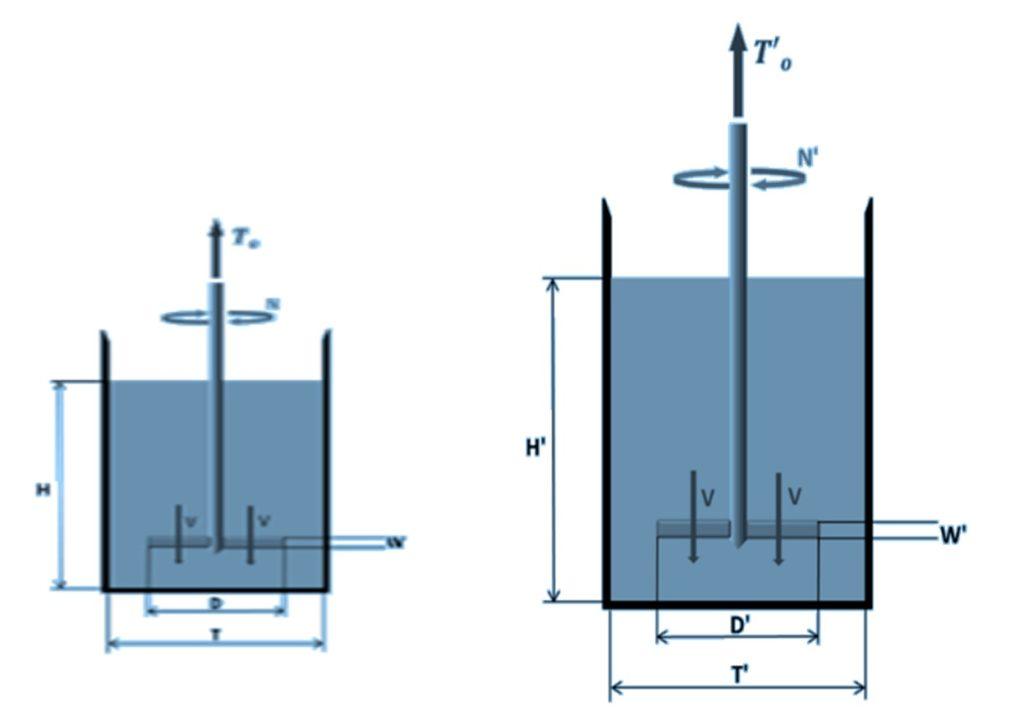 Scale-up, Geometric similarity